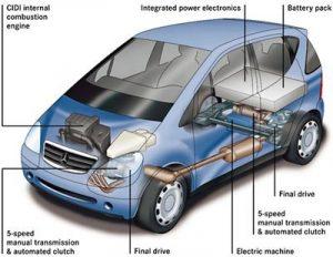 Le auto ibride,saranno il futuro del trasporto? Ecco i vantaggi e gli svantaggi di questo mezzo 1