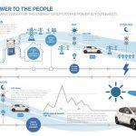 V2G Vehicle to grid
