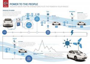 Le auto elettriche possono essere usate come accumulatori di corrente?