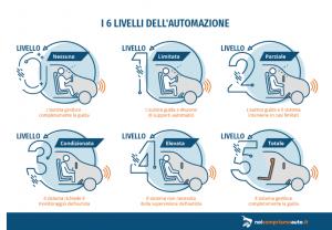 Read more about the article Novità a guida autonoma, ecco tutte le ultime notizie