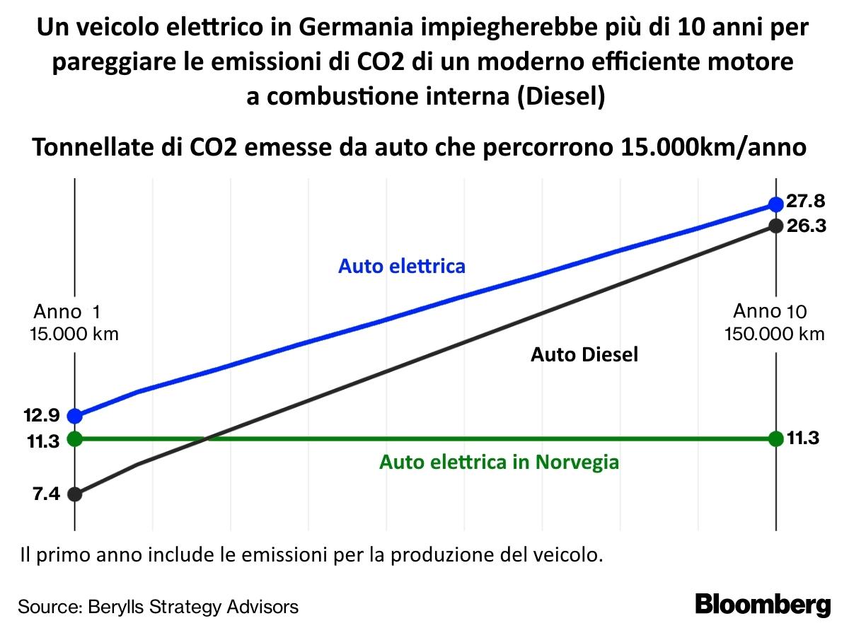 Diesel o Elettrico: chi inquina di più?