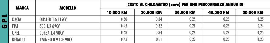 costo al km auto gpl